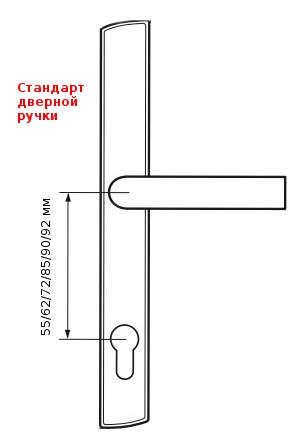 Стандарт дверной ручки